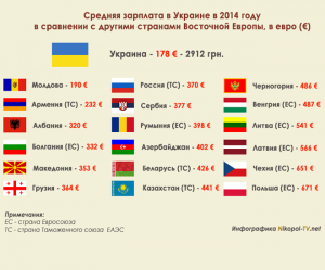 Средняя зарплата в Украине: сравнение с другими государствами, тенденции
